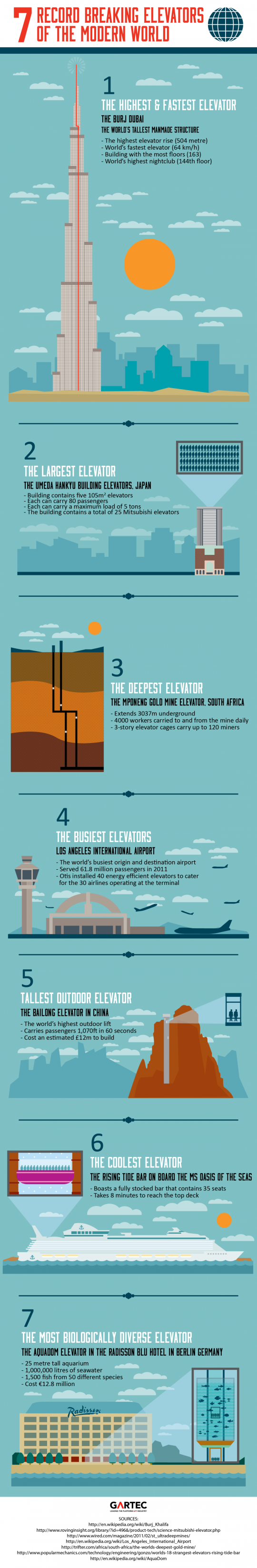 7 Record Breaking Elevators Of The Modern World
