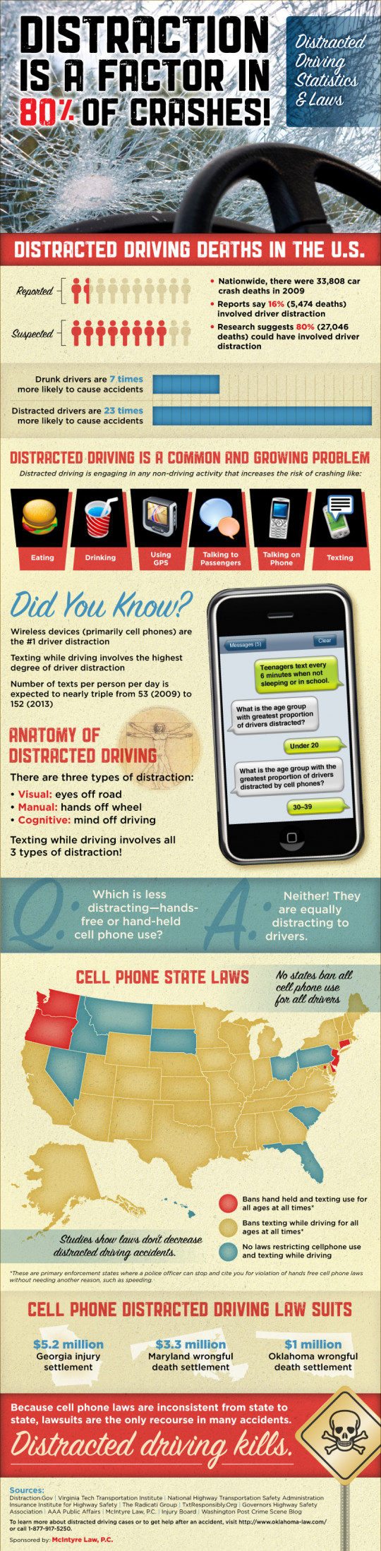 Distracted Driving Statistics and Laws
