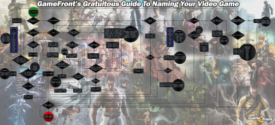 Gratuitous Guide To Naming Your Video Game