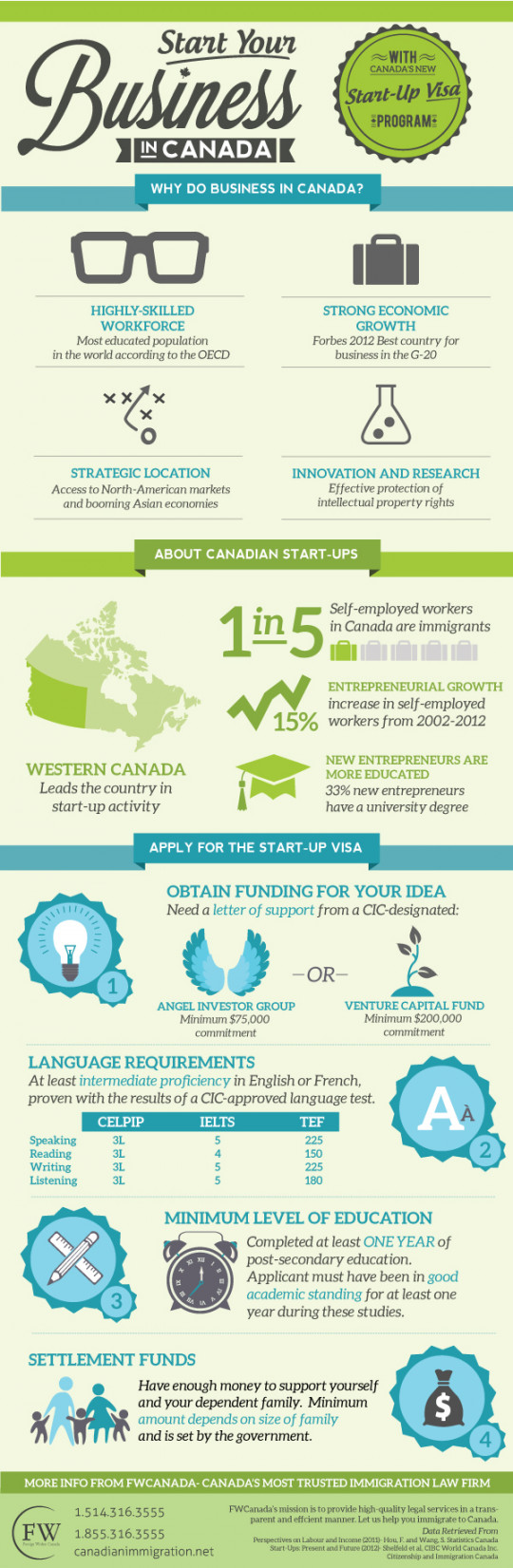 Start Your Business in Canada