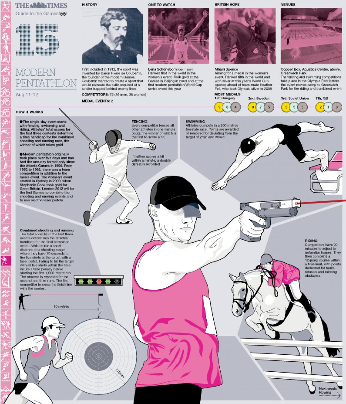 Olympic Modern Pentathlon Guide