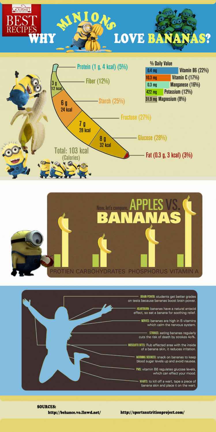 Why Minions Love Bananas