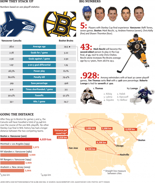 2011 Stanley Cup Matchup