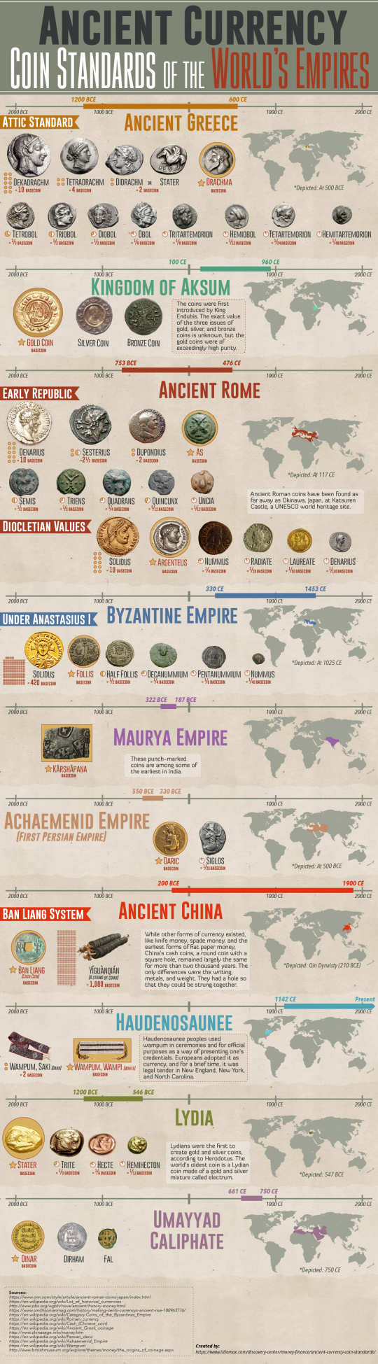 Ancient Currency - Coin Standards of the World