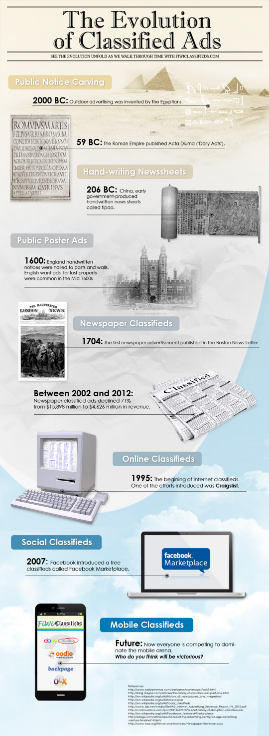 The Evolution of Classified Ads