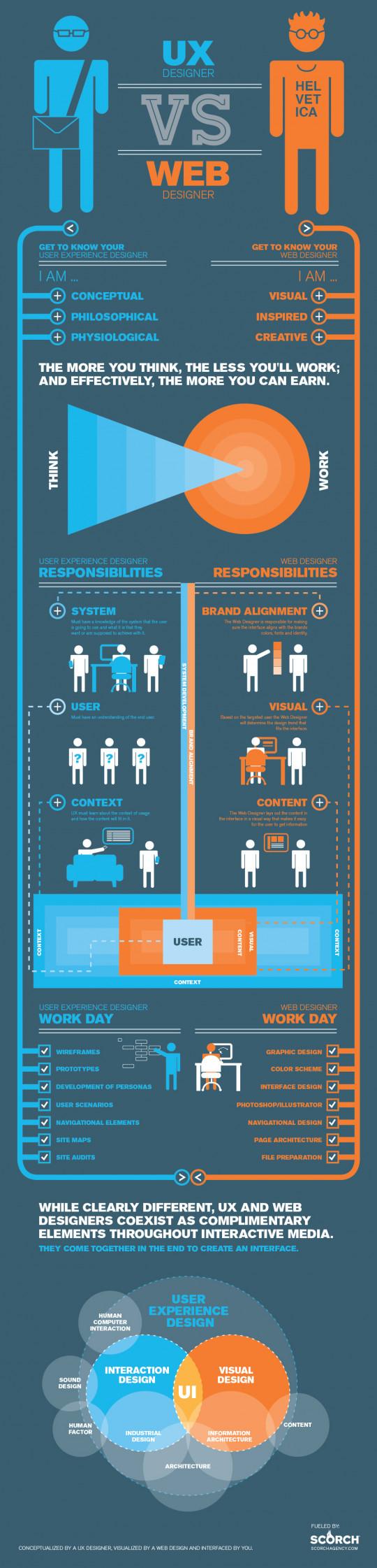UX Designers vs Web Designers
