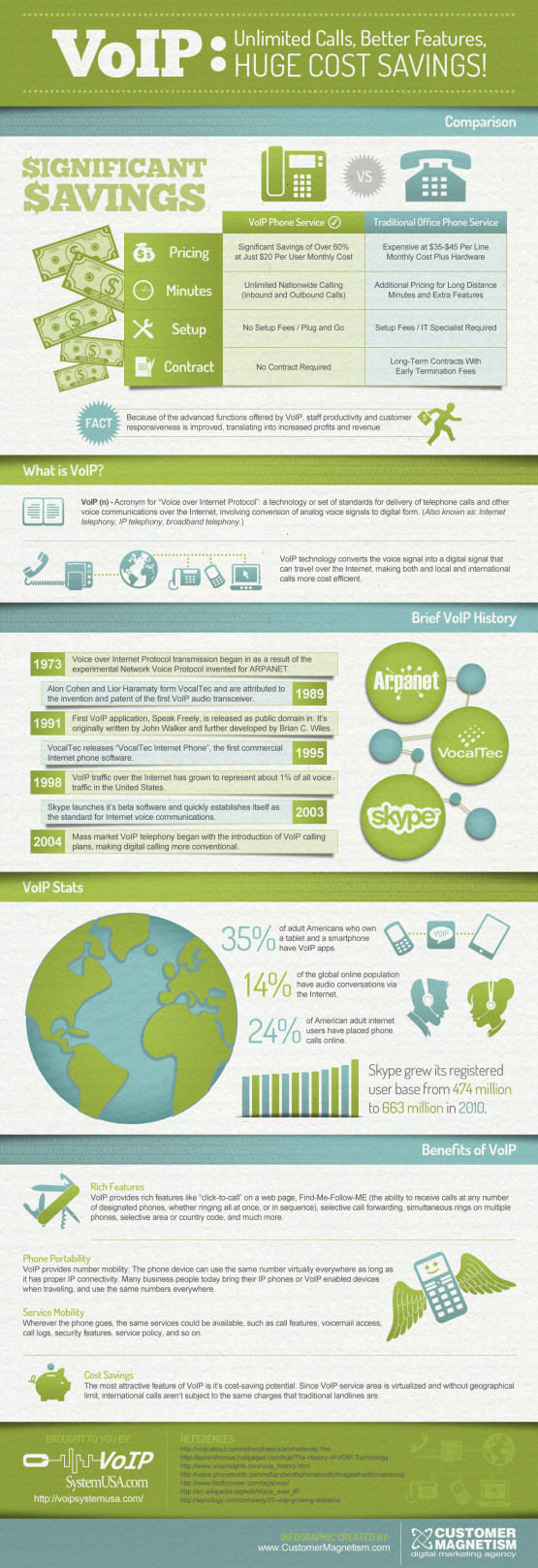 VoIP: the world of a growing technology