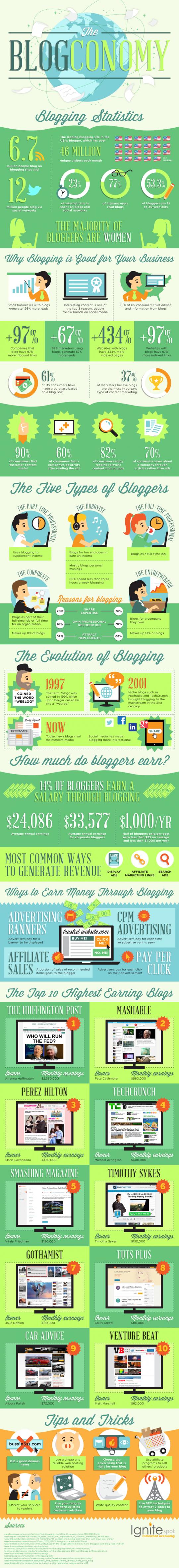 The Blogconomy