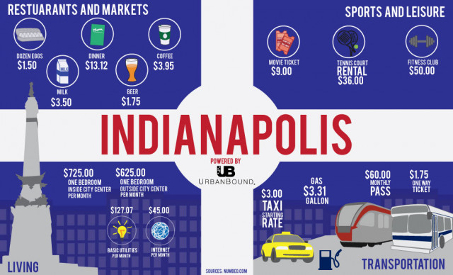 Cost of living in Indianapolis