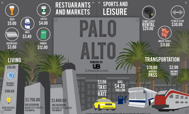 Cost of living in Palo Alto