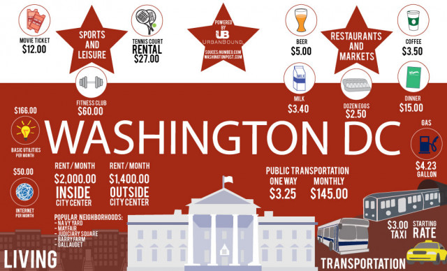 Cost of living in Washington DC