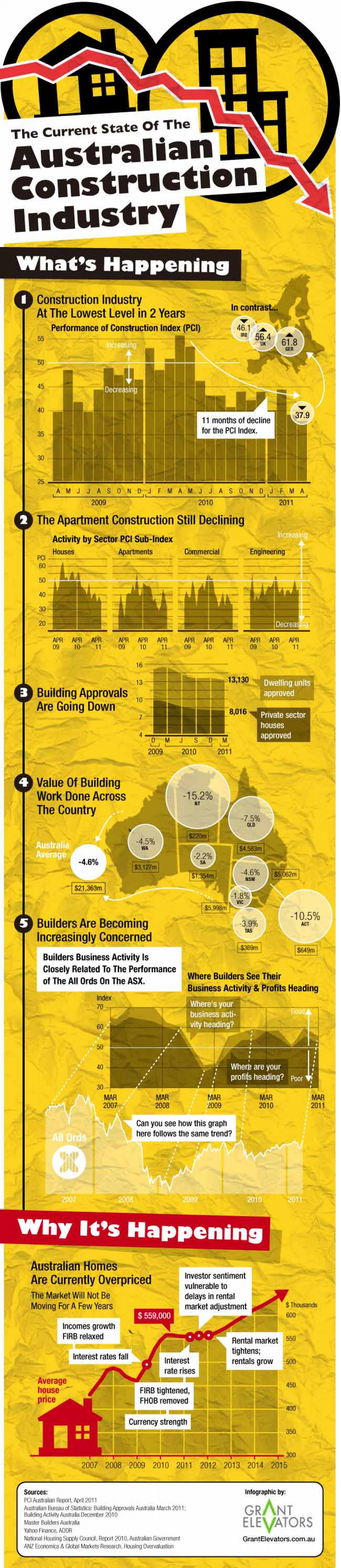 8423? w=900 - Top Construction Trends in Australia To Learn More About