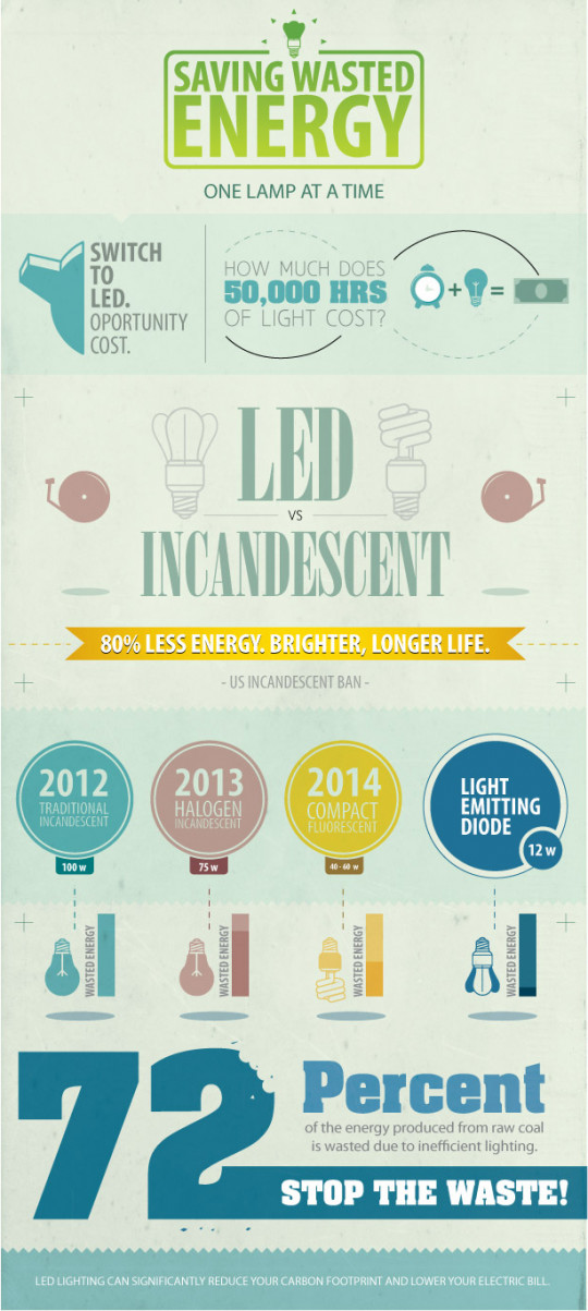Saving wasted energy one lamp at a time