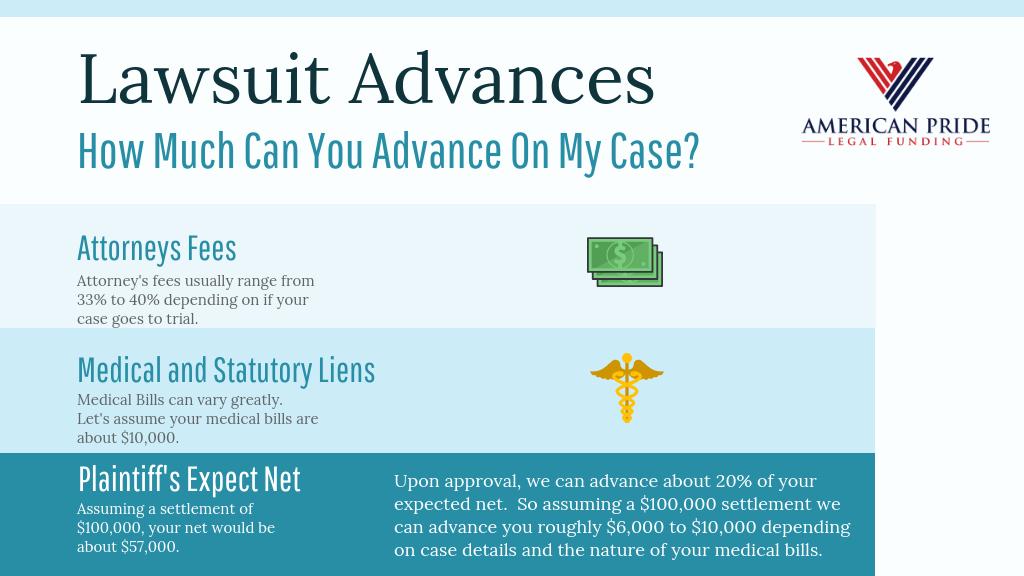 Cash Advance on Pending Lawsuit