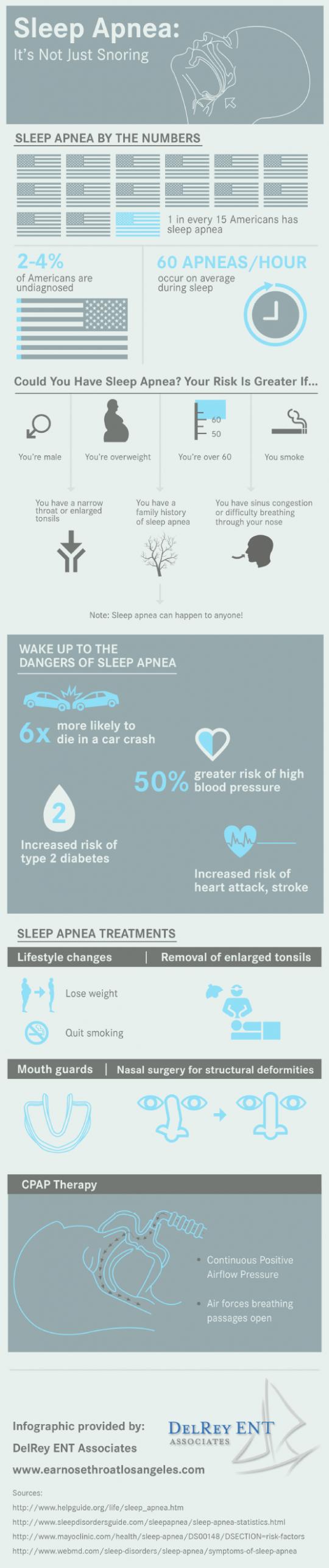 Sleep Apnea: It's Not Just Snoring