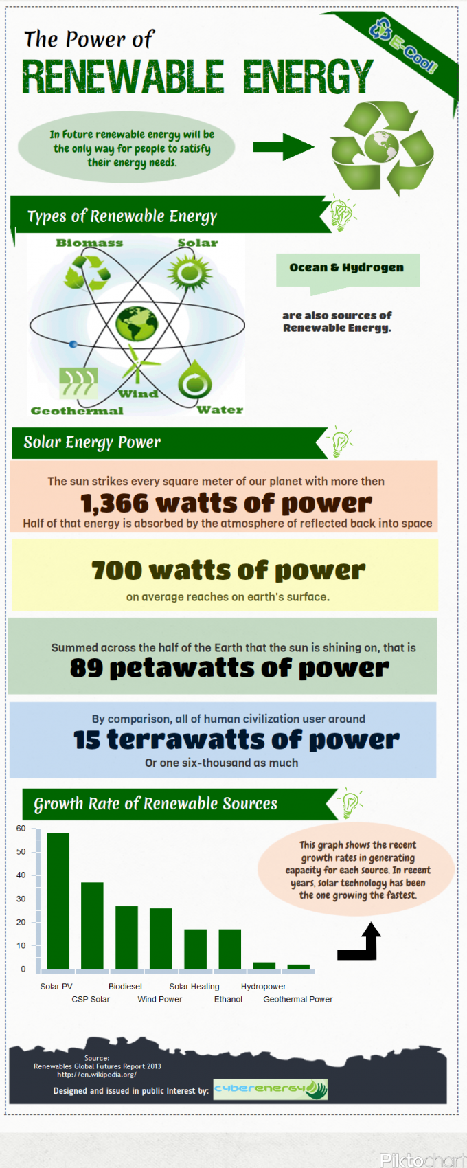 The Power of Renewable Energy