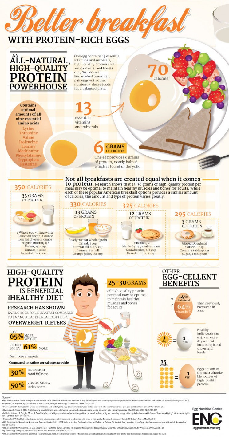 Better breakfast with protein-rich eggs