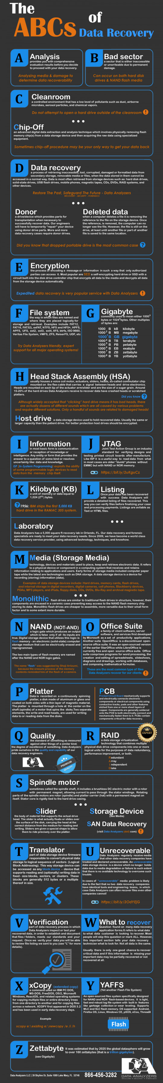 ABCs of Data Recovery