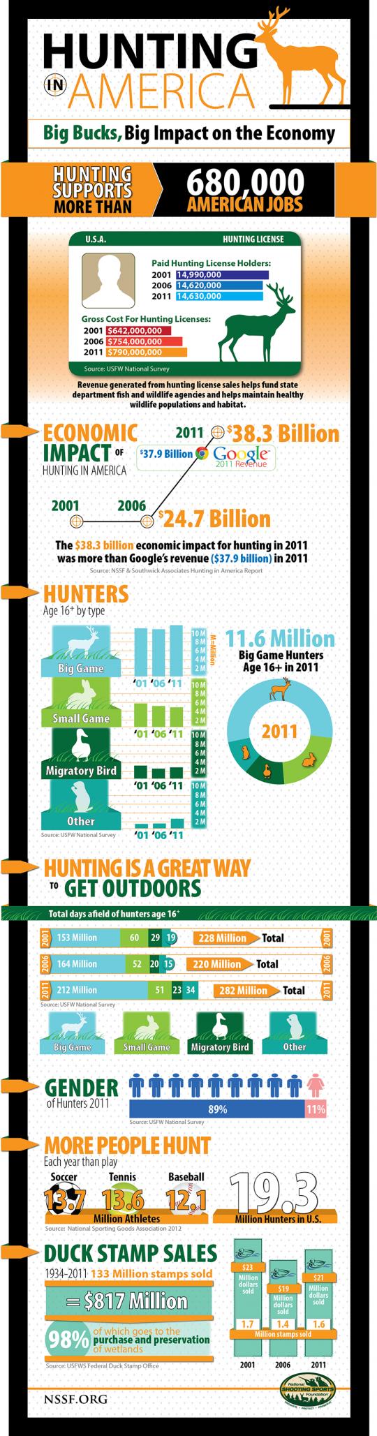 Hunting In America: Big Bucks, Big Impact on the Economy