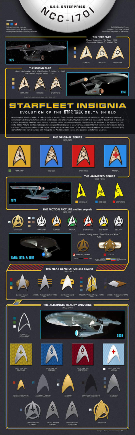 Starfleet Insignia: Evolution of the Star Trek Delta Shield