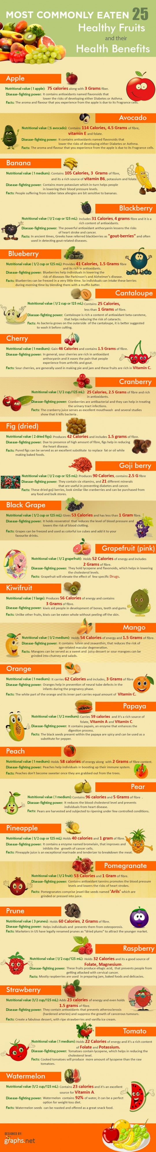25 Healthy fruits and their benefits