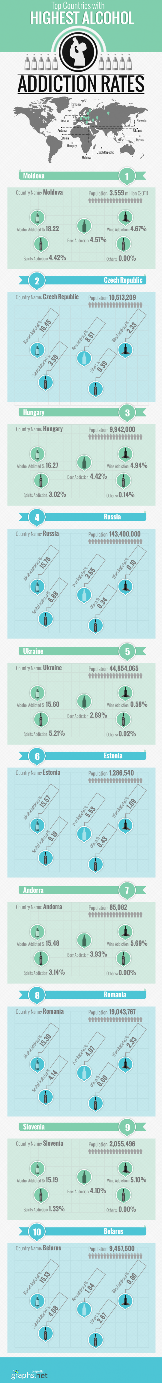 Top countries with highest alcohol addiction rates
