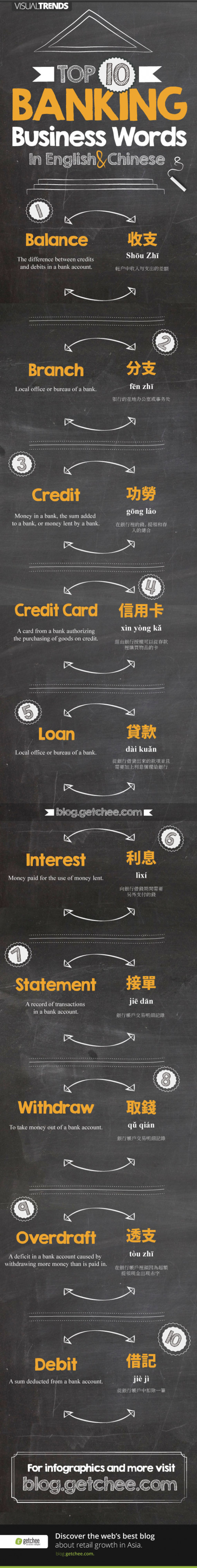 Top 10 Banking Business Words in English and Chinese