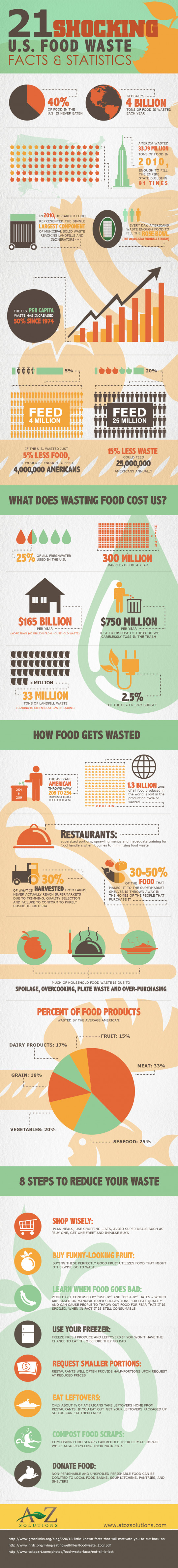 21 Shocking U.S. Food Waste Facts & Statistics