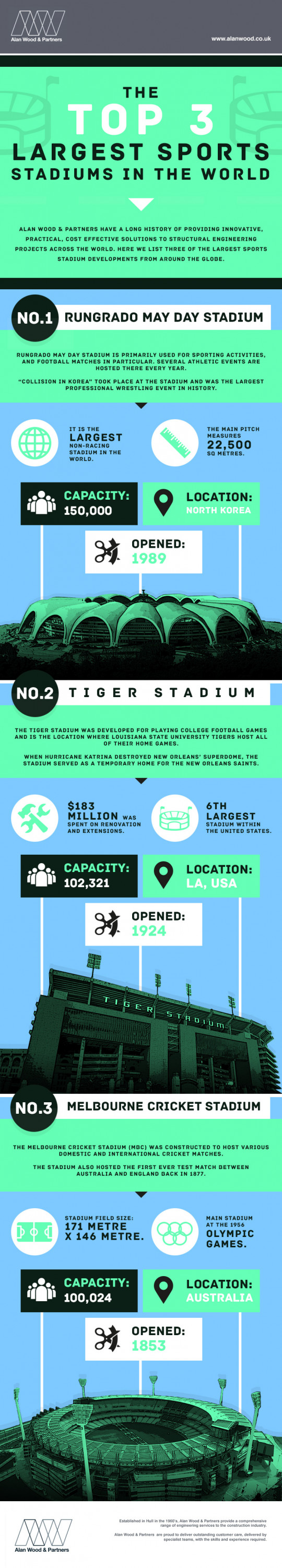 The Top 3 Largest Sports Stadiums in the World