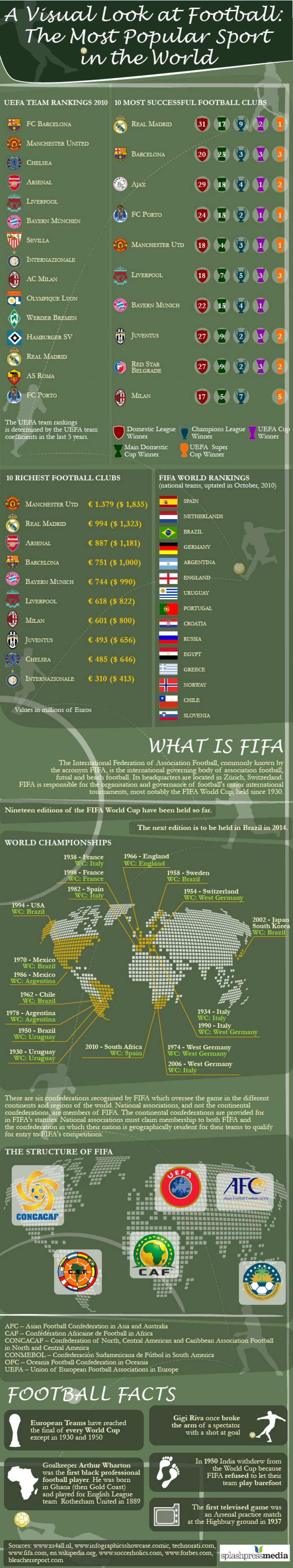 A Visual Look at Football the Most Popular Sport in the World