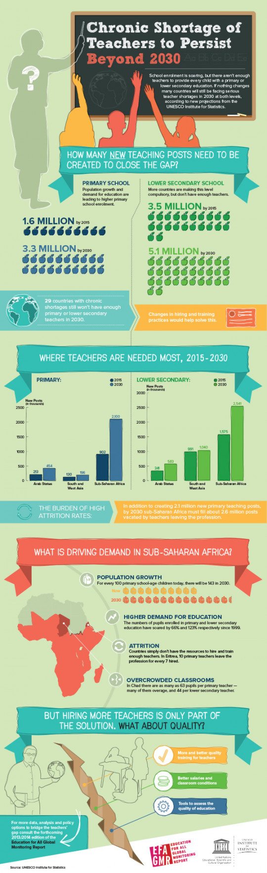 Chronic shortage of teachers