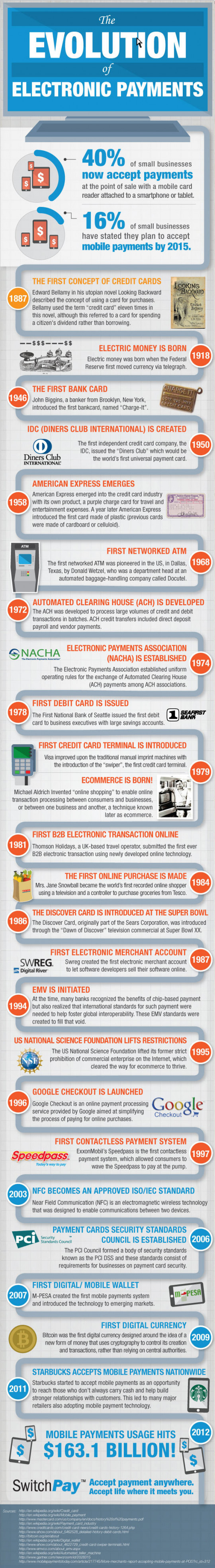 The Evolution of Electronic Payments