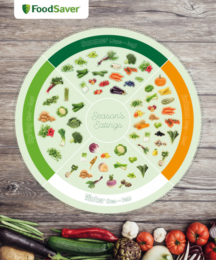 FoodSaver - The Ultimate Guide to Eating in Season Wheel Chart