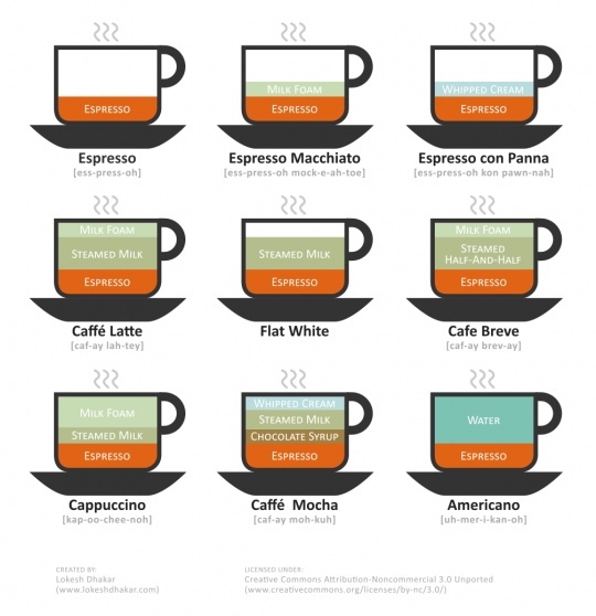 An Illustrated Guide to Coffee Drinks