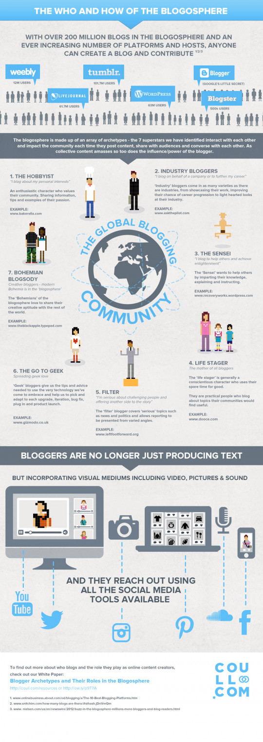 The Who and How of the Blogosphere