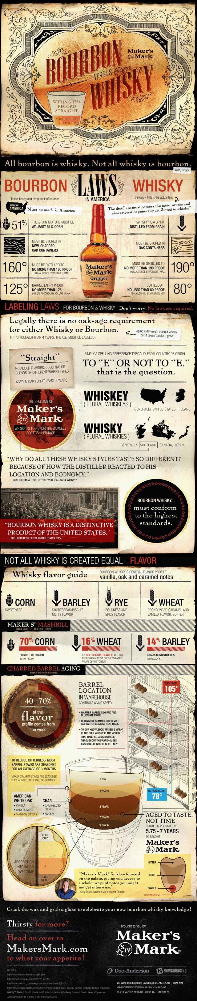 Bourbon vs Whisky: Setting the Record Straight