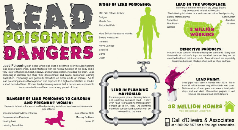 Lead poisoning dangers
