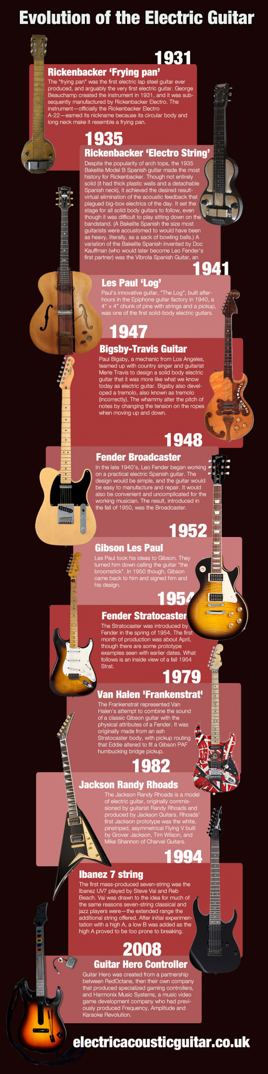 Evolution Of The Electric Guitar