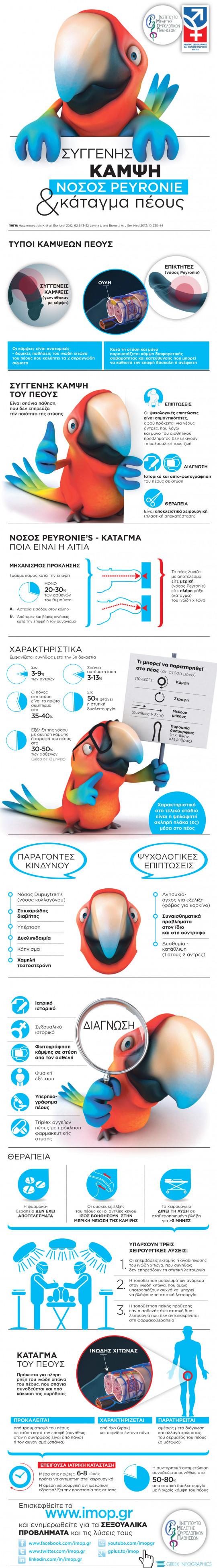Συγγενής κάμψη νόσος Peyronie και κάταγμαπα πέους
