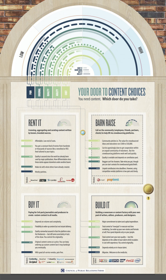 Content Frenzy: Your Door to Content Choices