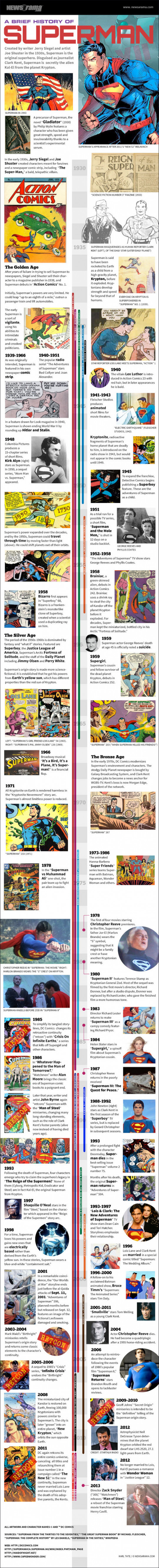 A Brief History of Superman
