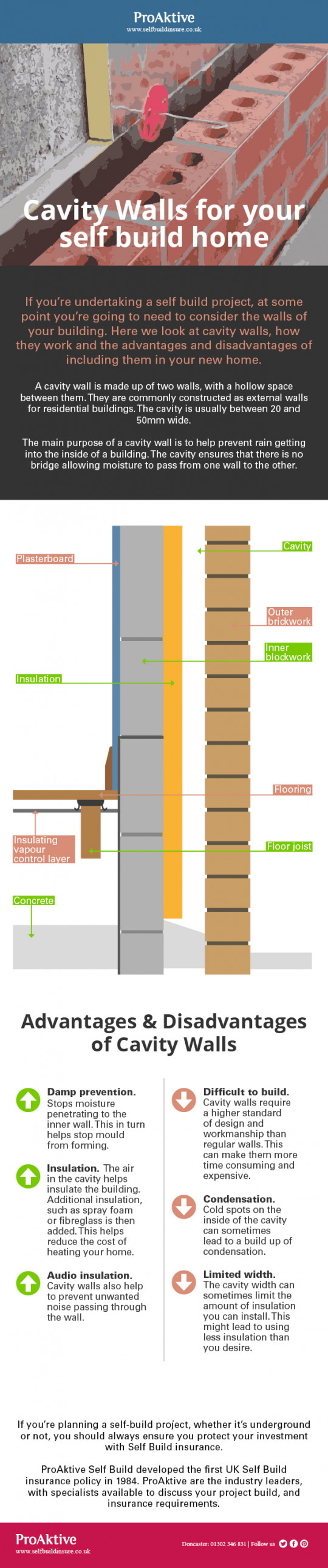 Cavity Walls for your Self Build Home