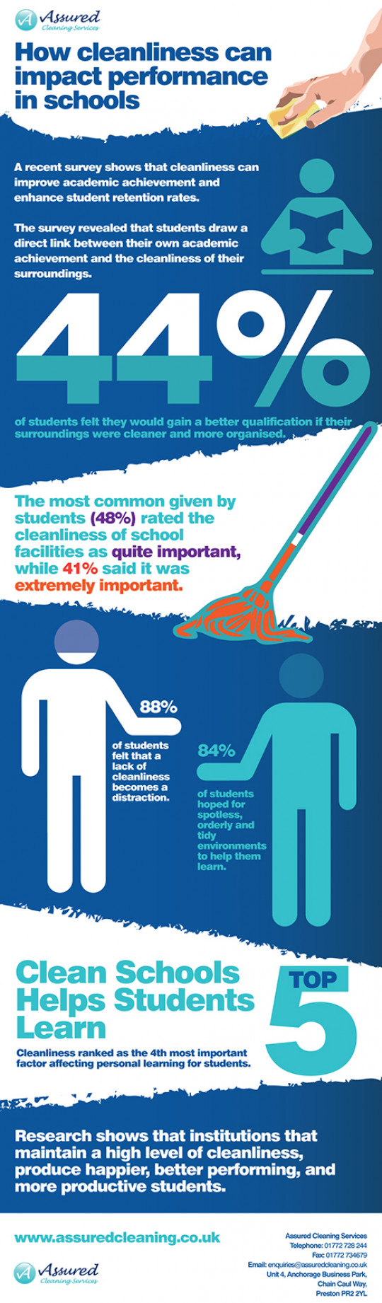 How cleanliness can impact performance in schools
