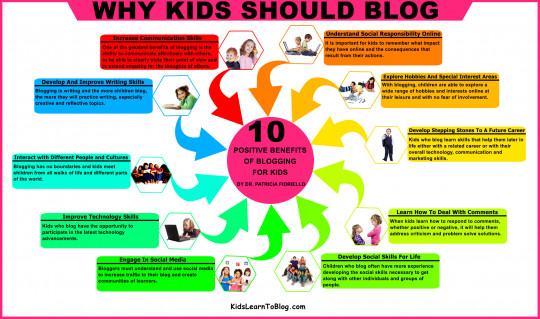 10 Positive Benefits of Blogging for Kids