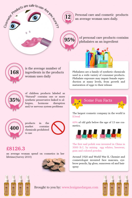 Are You Sure, Cosmetics Products Are Safe To Use?