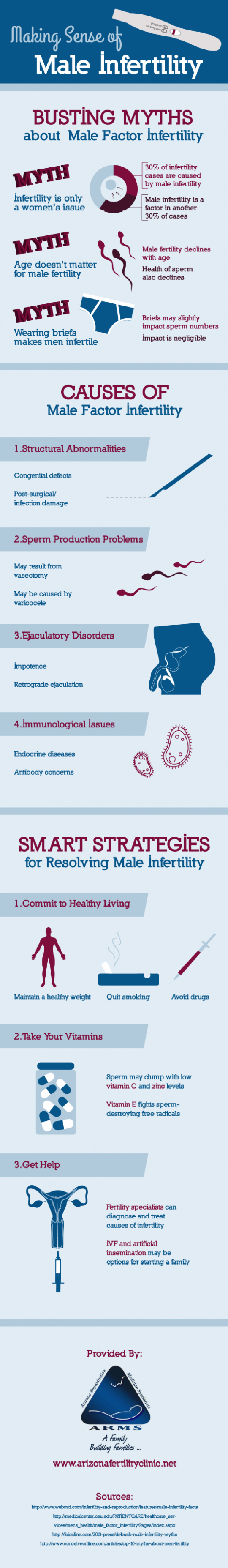 Making Sense of Male Infertility