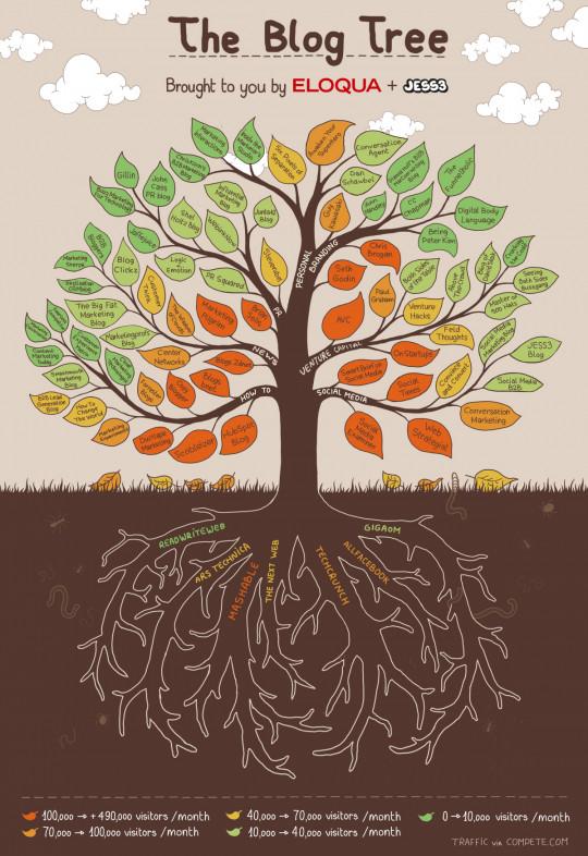 The Blog Tree