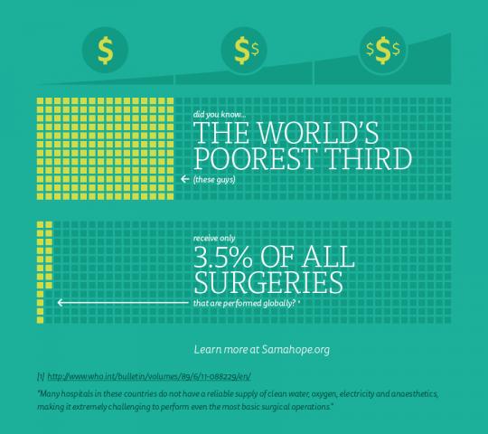 The Global Surgery Gap