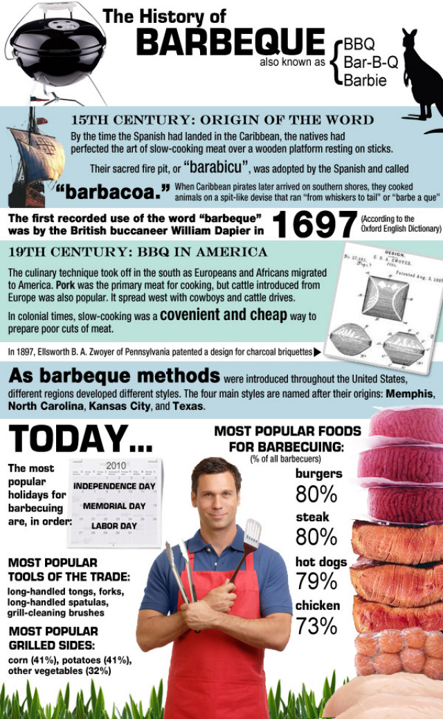 The History Of Barbeque