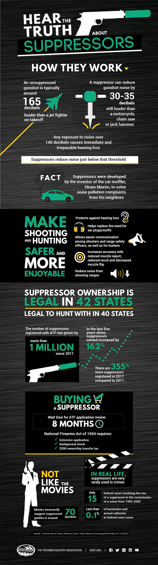 Hear the Truth About Suppressors